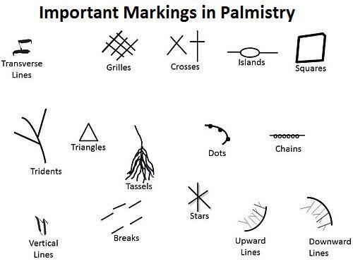 tanda_dan_simbol_dalam_palmistri